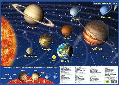 Картинка для Карта Солнечной системы, ламинированная, планшетная