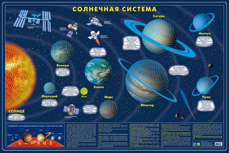 Картинка для Карта Солнечной системы, светящаяся в темноте, настенная