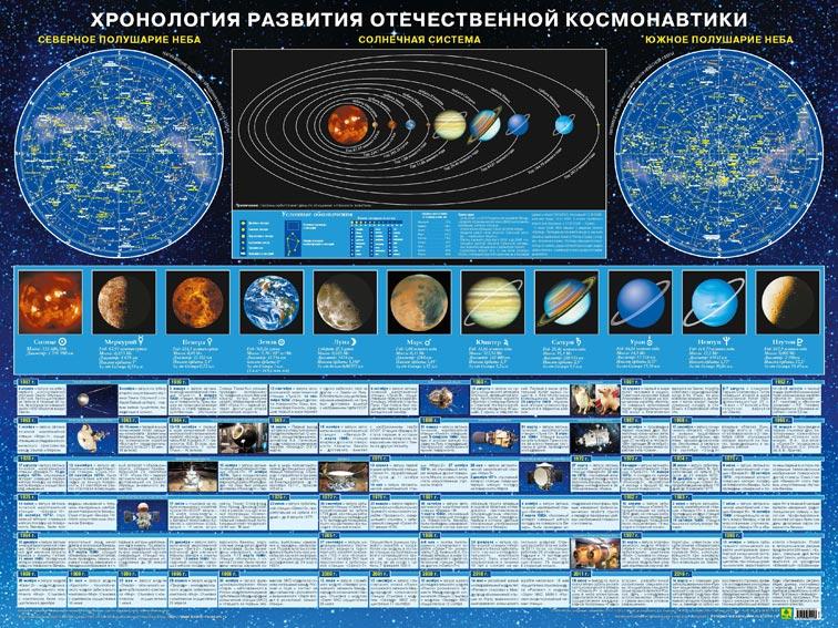 Картинка для Пособие настенное «Хронология развития отечественной космонавтики»