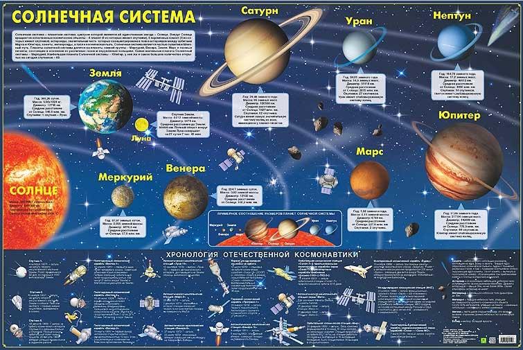 Картинка для Пособие настенное «Солнечная система. Хронология отечественной космонавтики»
